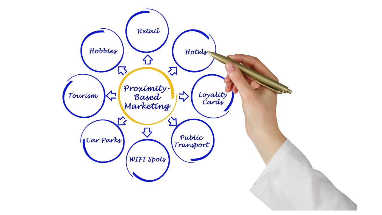 Lee más sobre el artículo Marketing de proximidad
